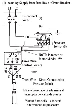 submersible pump wiring diagram wiring diagram and schematic design franklin control box for 3 wire 1hp 230v motors well liberty pump distributor s